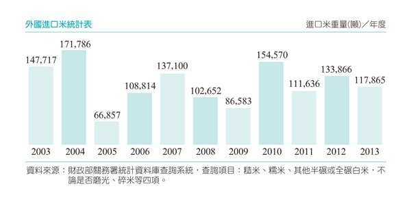 M-201405-128-p1001-600-外國進口米統計表