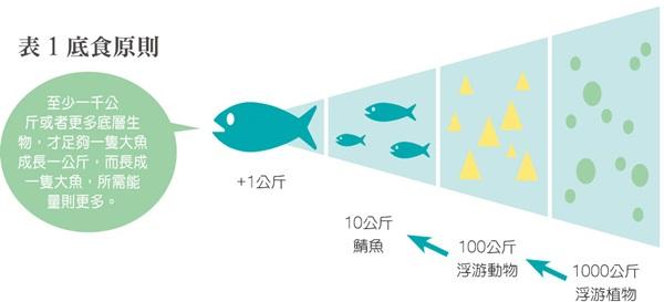 M-201406-129-p1601底食原則-600