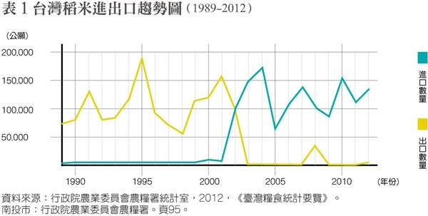 M-201406-129-p1801稻米進出口趨勢圖-600