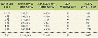 表一:2014年12月至2015年5月大豆進口量