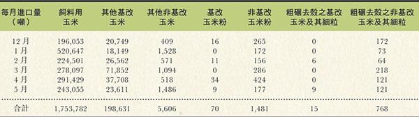 表二:2014年12月至2015年5月玉米進口量