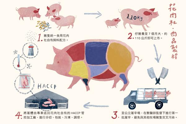 01花肉社製肉過程圖