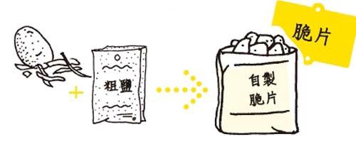 剩菜變天菜 (1)